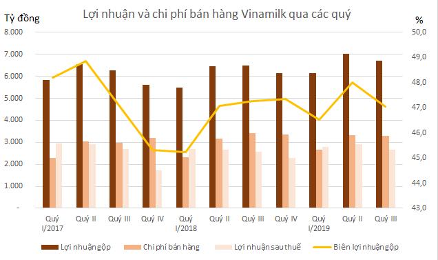 Công ty sữa bò lớn nhất Mỹ nộp đơn phá sản và bài toán tăng trưởng của Vinamilk - Ảnh 2.