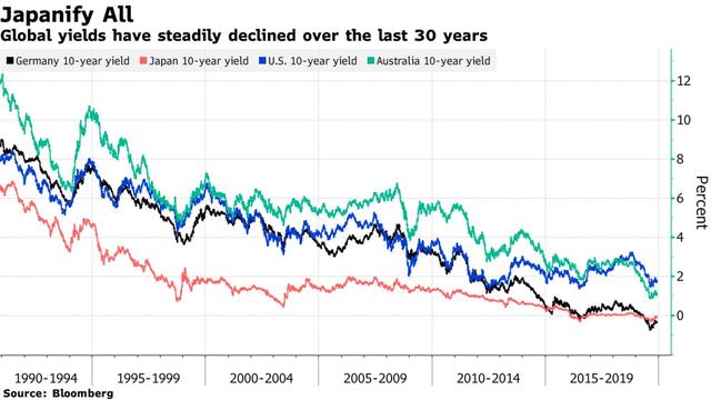 Bloomberg: Lãi suất âm có thể trở thành hiệu ứng lây lan toàn cầu vào năm 2020 - Ảnh 1.