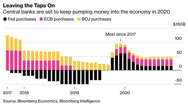 Bloomberg: Lãi suất âm có thể trở thành hiệu ứng lây lan toàn cầu vào năm 2020 - Ảnh 2.