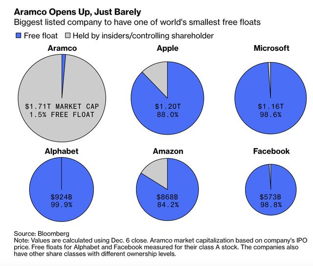 Cổ phiếu của Aramco tăng kịch trần trong phiên giao dịch đầu tiên, tiến sát mức định giá 2 nghìn tỷ USD và đưa Ả Rập vào top 10 TTCK lớn nhất thế giới - Ảnh 1.
