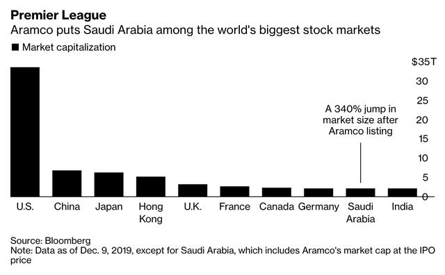 Cổ phiếu của Aramco tăng kịch trần trong phiên giao dịch đầu tiên, tiến sát mức định giá 2 nghìn tỷ USD và đưa Ả Rập vào top 10 TTCK lớn nhất thế giới - Ảnh 2.