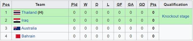 Tất tần tật thông tin cần biết về VCK U23 châu Á sắp khai mạc, giải đấu chứa đựng những ký ức không thể quên của fan Việt: Chung kết diễn ra vào... mùng hai tết - Ảnh 7.