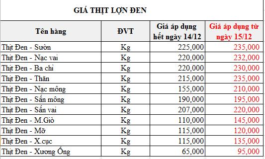 Giá thịt lợn tiếp tục tăng mạnh ngày giáp Tết, phần lòng non tưởng đùa mà tăng thật tới 85.000 đồng/kg  - Ảnh 4.