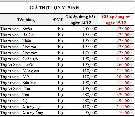 Giá thịt lợn tiếp tục tăng mạnh ngày giáp Tết, phần lòng non tưởng đùa mà tăng thật tới 85.000 đồng/kg  - Ảnh 5.