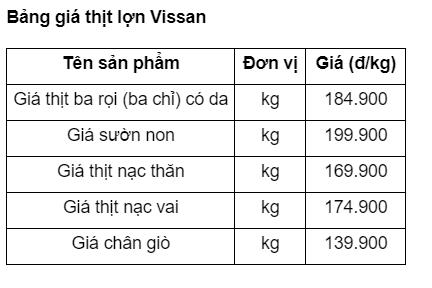 Giá thịt lợn tiếp tục tăng mạnh ngày giáp Tết, phần lòng non tưởng đùa mà tăng thật tới 85.000 đồng/kg  - Ảnh 10.