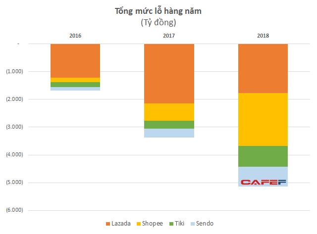 """Chạy đua """"đốt tiền"""", Lazada – Shopee - Sendo - Tiki đã lỗ tới 5.000 tỷ đồng chỉ trong 1 năm, tổng lỗ lũy kế vượt 12.500 tỷ đồng - Ảnh 1."""