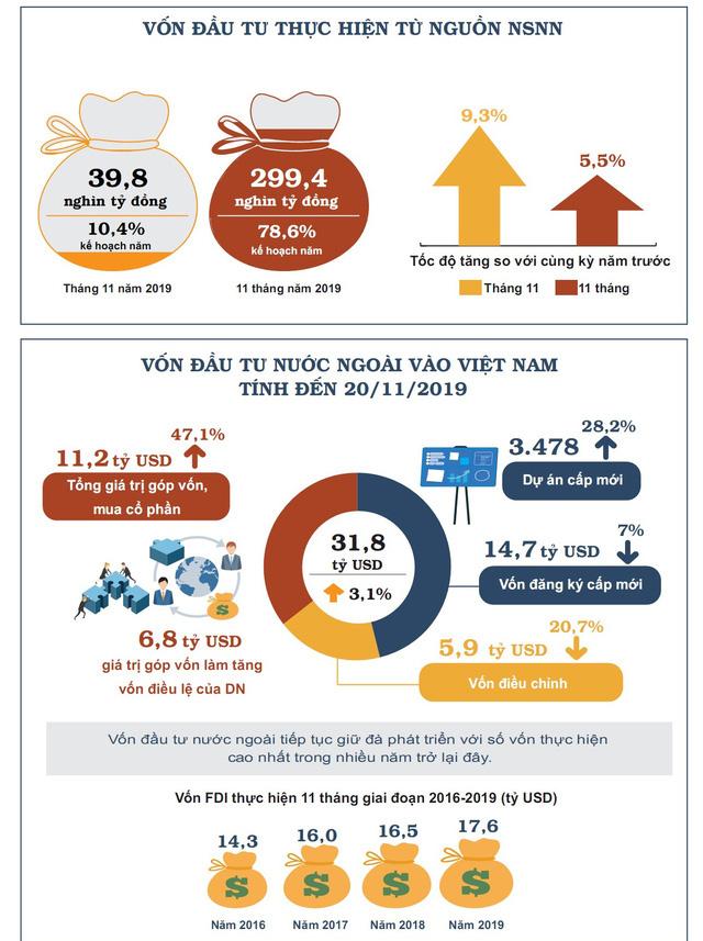 Nhìn lại bức tranh kinh tế Việt Nam 11 tháng năm 2019 - Ảnh 2.