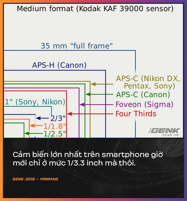 Vì sao Apple, Google, Samsung, Huawei, Xiaomi... đều tập trung phần lớn sáng tạo vào bộ phận camera trên smartphone?  - Ảnh 7.