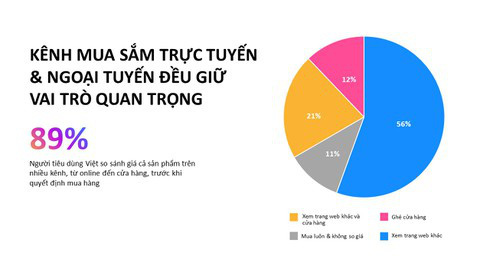 Thương mại điện tử Việt Nam được dự báo đạt 24,4 tỷ USD vào năm 2025 - Ảnh 1.