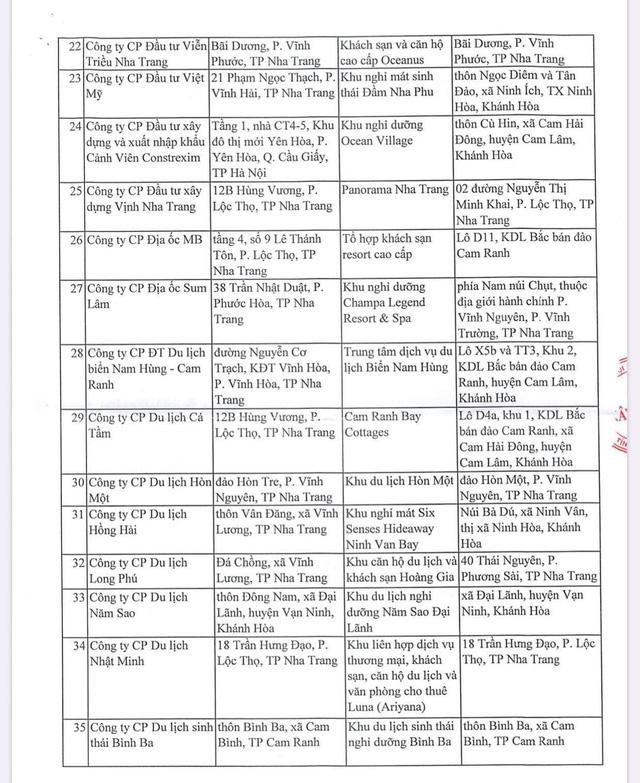 Danh sách gần 130 dự án bất động sản du lịch tại Khánh Hoà không được phép bán cho người nước ngoài - Ảnh 3.