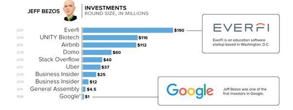 Những điều không ai ngờ tới về tỷ phú Jeff Bezos - Ảnh 5.