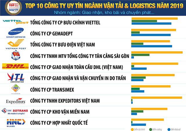 Viettel Post qua mặt VN Post, giành ngôi vị số 1 tại thị trường logistics Việt Nam - Ảnh 1.