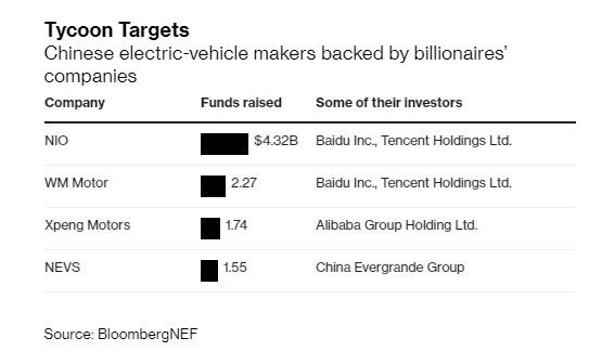 Tham vọng lấn sân sang sản xuất ô tô, Jack Ma cùng nhiều tỷ phú Trung Quốc khác có nguy cơ mất trắng hàng tỷ USD khi bong bóng xe ô tô điện sắp nổ tung - Ảnh 1.