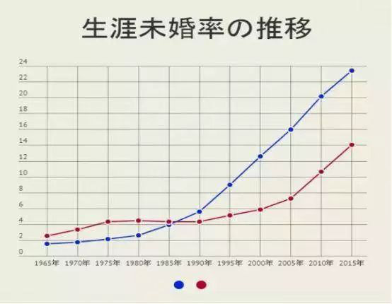 Hơn 14% phụ nữ Nhật Bản cả đời không kết hôn: Nỗi sợ hãi không đến từ hôn nhân mà là những mặt trái của mồ chôn của tình yêu - Ảnh 1.