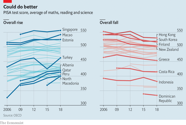 Tại sao học sinh ở các quốc gia phát triển không học giỏi hơn, không tiến bộ sau 2 thập kỷ? - Ảnh 1.