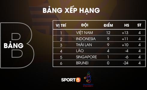 Việt Nam cho Thái Lan thành cựu vương sau trận hòa 2-2, tiến thẳng vào bán kết SEA Games gặp đối thủ Campuchia - Ảnh 29.