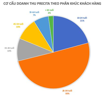 Chưa thành với chiến lược 'hầm hố' thuở đầu, Mekong Capital đang toan tính gì với thương hiệu trang sức Precita?  - Ảnh 2.