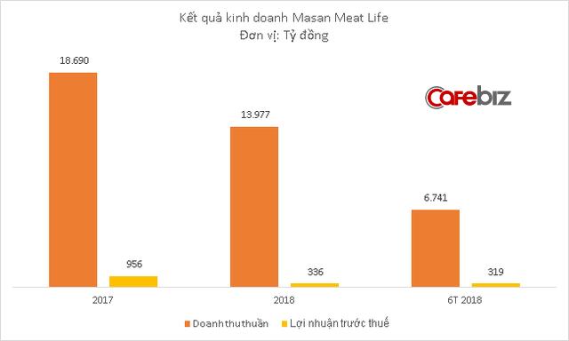 Vốn hóa Masan MeatLife bốc hơi hơn 140 triệu USD trong ngày đầu tiên lên sàn chứng khoán - Ảnh 1.