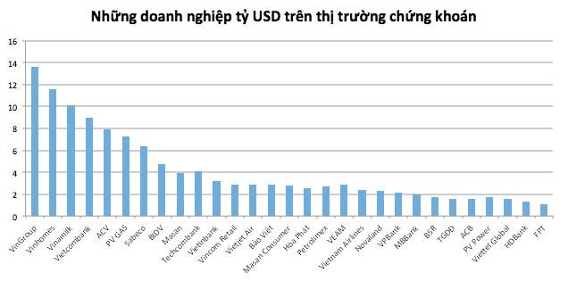 29 doanh nghiệp tỷ USD chiếm 69% vốn hóa phân khúc chứng khoán Việt Nam - Ảnh 1.