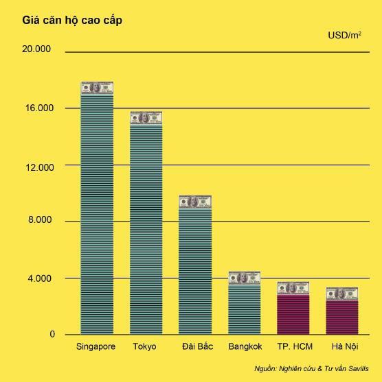 bất động sản cấp cao ở Việt Nam: Thời điểm đầu tư đã tới? - Ảnh 1.