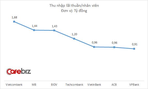 Mỗi nhân viên Vietcombank bình quân đem về 1,08 tỷ đồng lợi nhuận, gấp 3 lần BIDV, gấp 4 lần Vietinbank - Ảnh 3.