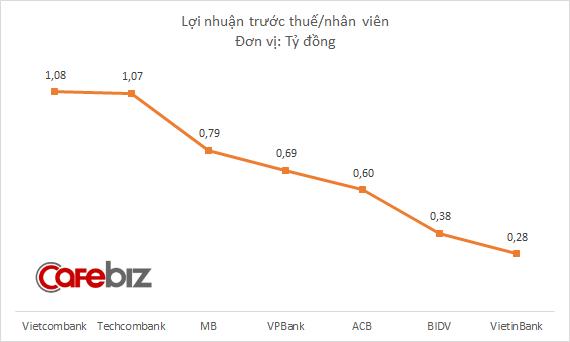 Mỗi nhân viên Vietcombank bình quân đem về 1,08 tỷ đồng lợi nhuận, gấp 3 lần BIDV, gấp 4 lần Vietinbank - Ảnh 2.