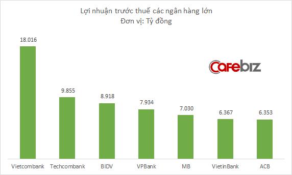 Mỗi nhân viên Vietcombank bình quân đem về 1,08 tỷ đồng lợi nhuận, gấp 3 lần BIDV, gấp 4 lần Vietinbank - Ảnh 1.