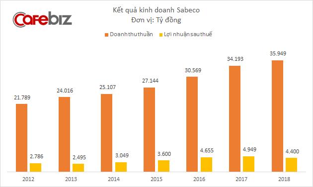 Liên tục bị đối thủ lấn lướt, thị phần giảm xuống còn dưới 40%, Sabeco thay giám đốc marketing và ngay lập tức có kết quả - Ảnh 1.