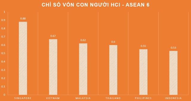World Bank đánh giá cao nỗ lực tăng năng suất lao động của Việt Nam: Ngang hàng Trung Quốc, xếp trên Thái Lan 17 bậc về chỉ số vốn con người  - Ảnh 1.
