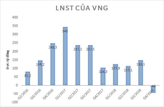 Kỳ lân VNG bất ngờ lỗ 44 tỷ quý IV/2018, có gần 5.000 tỷ lợi nhuận chưa chia - Ảnh 1.