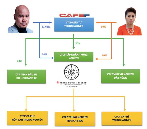Lộ diện khối tài sản chung trị giá gần 8.400 tỷ đồng của 2 nhà sáng lập Tập đoàn Trung Nguyên - Ảnh 1.