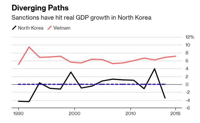 Tìm hiểu kinh tế Việt Nam, Chủ tịch Kim Jong Un hướng tới điều gì?  - Ảnh 2.