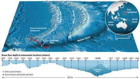 Một trận động đất có thể khiến hàng triệu tấn carbon chảy về rãnh đại dương sâu nhất trái đất - Ảnh 1.