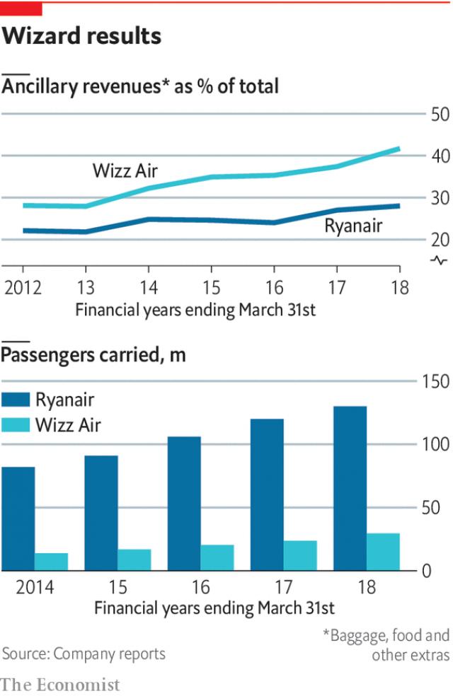 Tại sao các hãng hàng không giá rẻ châu Âu lại có thể bán nhiều vé 0 đồng đến vậy? - Ảnh 2.