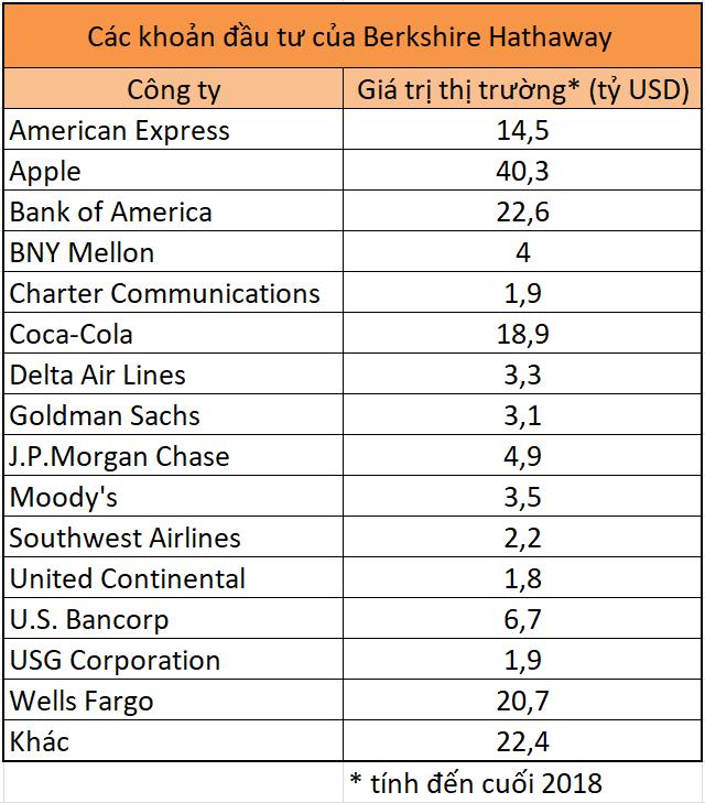 Đây là những cổ phiếu Warren Buffett đang đầu tư dài hạn - Ảnh 1.