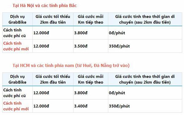 GrabBike có cách tính giá mới theo giờ: Rẻ hơn hay đắt hơn? - Ảnh 1.