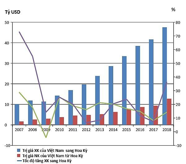 thương mại việt-mỹ - photo 1 15513173460201790173793 - Thương mại Việt-Mỹ: Từ 450 triệu đến hơn 60 tỷ USD