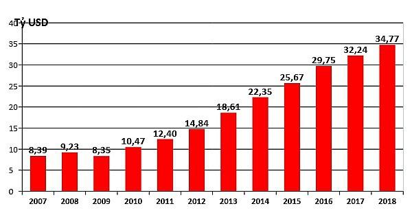 thương mại việt-mỹ - photo 1 15513173488281124996733 - Thương mại Việt-Mỹ: Từ 450 triệu đến hơn 60 tỷ USD