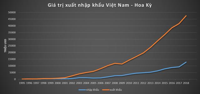 25 năm dỡ bỏ lệnh cấm vận, quan hệ Việt - Mỹ giờ ra sao? - Ảnh 1.