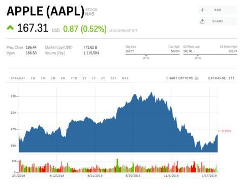 Cổ phiếu Apple lao dốc, nhưng CEO doanh nghiệp đang quản lý cả tỷ USD đầu tư này cho rằng đừng sợ, Apple sẽ còn bay cao hơn - Ảnh 2.