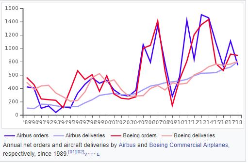 Airbus vs. Boeing: Toàn cảnh so găng kiểm soát vùng trời của hai ông lớn độc quyền ngành sản xuất máy bay thế giới - Ảnh 4.