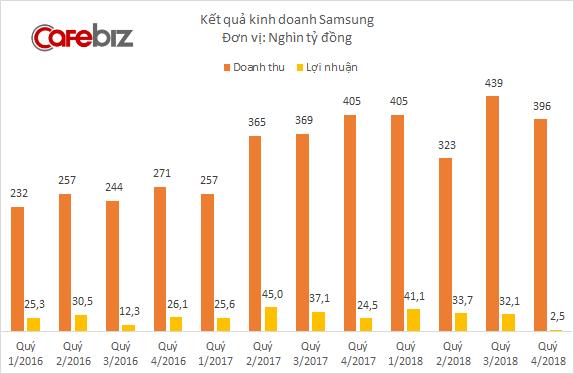 Samsung Bắc Ninh và Samsung HCMC CE cùng lỗ cả nghìn tỷ, lợi nhuận Samsung tại Việt Nam xuống thấp hơn cả khi gặp sự cố Galaxy Note 7 - Ảnh 3.