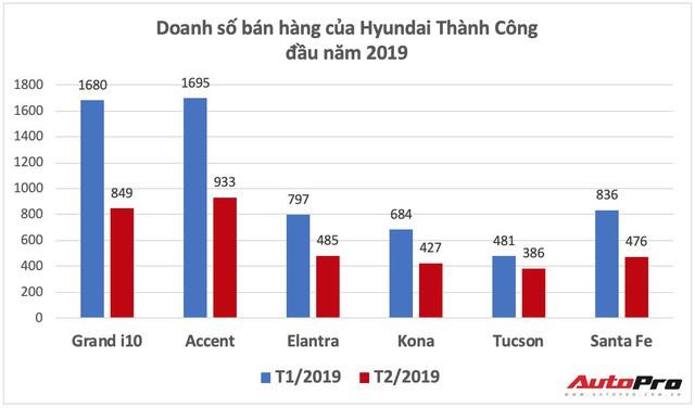 hyundai santa fe - photo 1 15522859004581632003444 - Giá giảm, doanh số Hyundai Santa Fe vẫn sụt mạnh sau tháng sốt hàng trước Tết