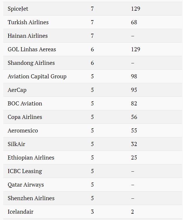 Bất chấp tai nạn, hàng trăm chiếc Boeing 737 Max 8 của các hãng hàng không giá rẻ vẫn đang bay trên bầu trời - Ảnh 4.