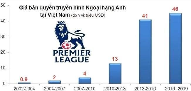 premier league - photo 1 15523541888621555351366 - Facebook buông bỏ Ngoại hạng Anh, nhà đài Việt Nam họp bàn phương án mua bản quyền