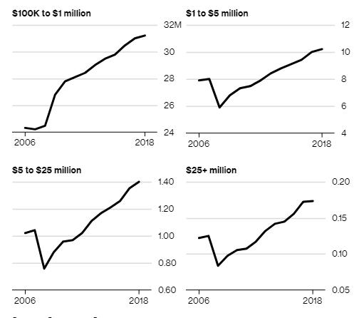 Mặc biến động kinh tế và chính trị, nước Mỹ vẫn khiến thế giới ngỡ ngàng khi sở hữu số triệu phú nhiều hơn cả dân số Thụy Điển - Ảnh 1.