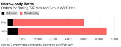 Đơn hàng 600 tỷ USD của Boeing lung lay sau tai nạn của Boeing 737 Max - Ảnh 1.