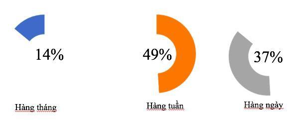 """Người Việt xem livestream game hàng giờ dù không biết chơi: Một thị trường """"béo bở"""" sau hành vi tưởng chừng đơn giản - Ảnh 1."""
