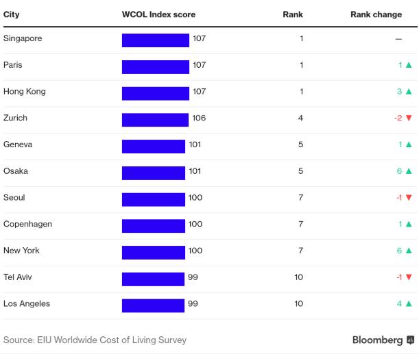 10 thành phố đắt đỏ nhất thế giới - Ảnh 1.
