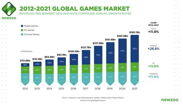 Thị trường game và thể thao điện tử ở các quốc gia châu Á, mỏ vàng màu mỡ nhiều tiềm năng phát triển - Ảnh 1.
